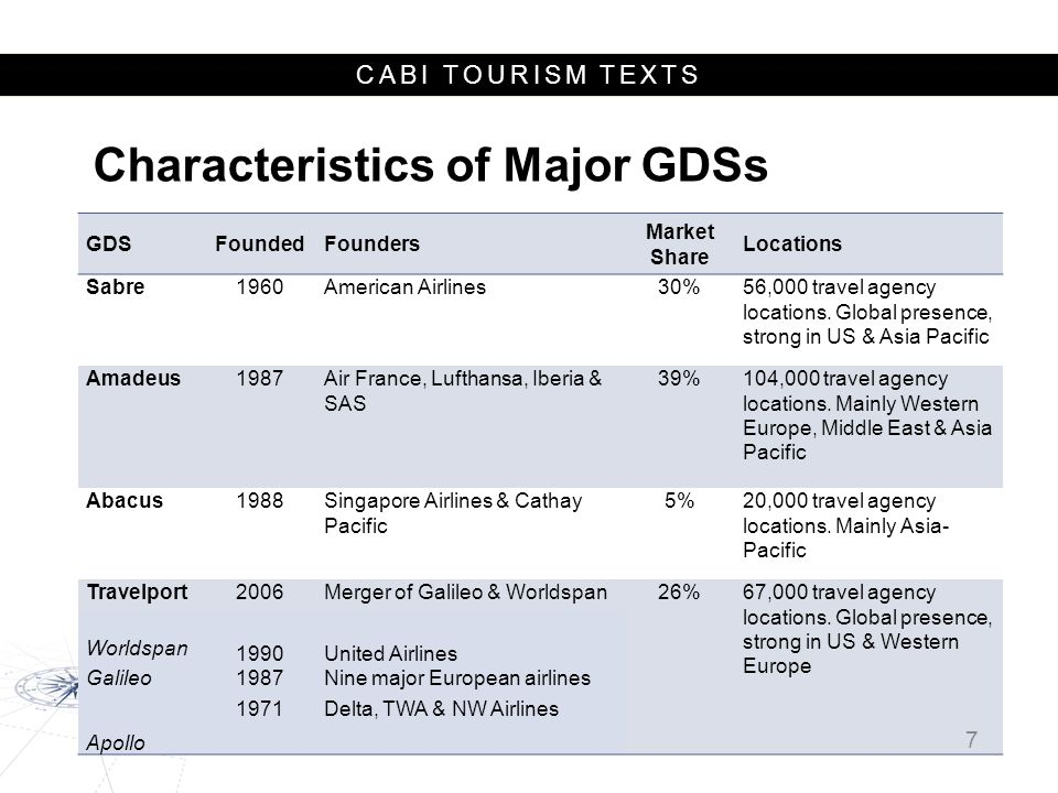 Characteristics of Major GDSs