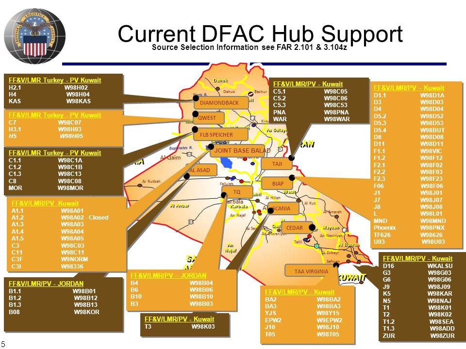 Current DFAC Hub Support