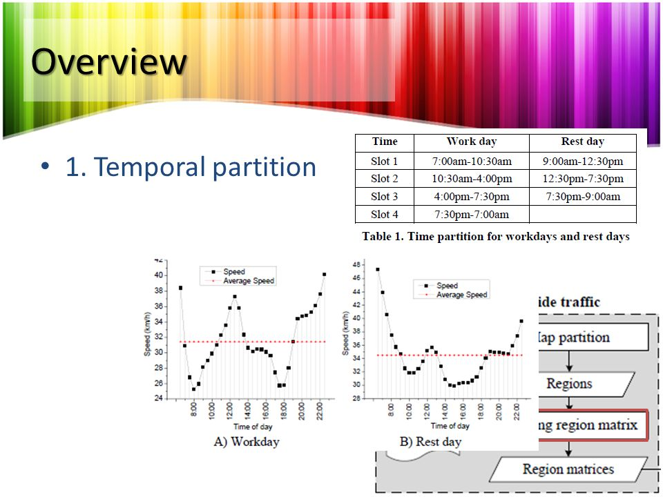 Overview 1. Temporal partition