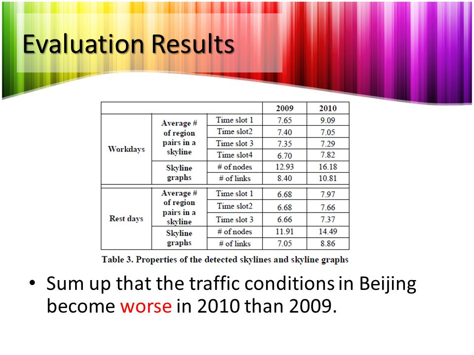 Evaluation Results Sum up that the traffic conditions in Beijing become worse in 2010 than 2009.