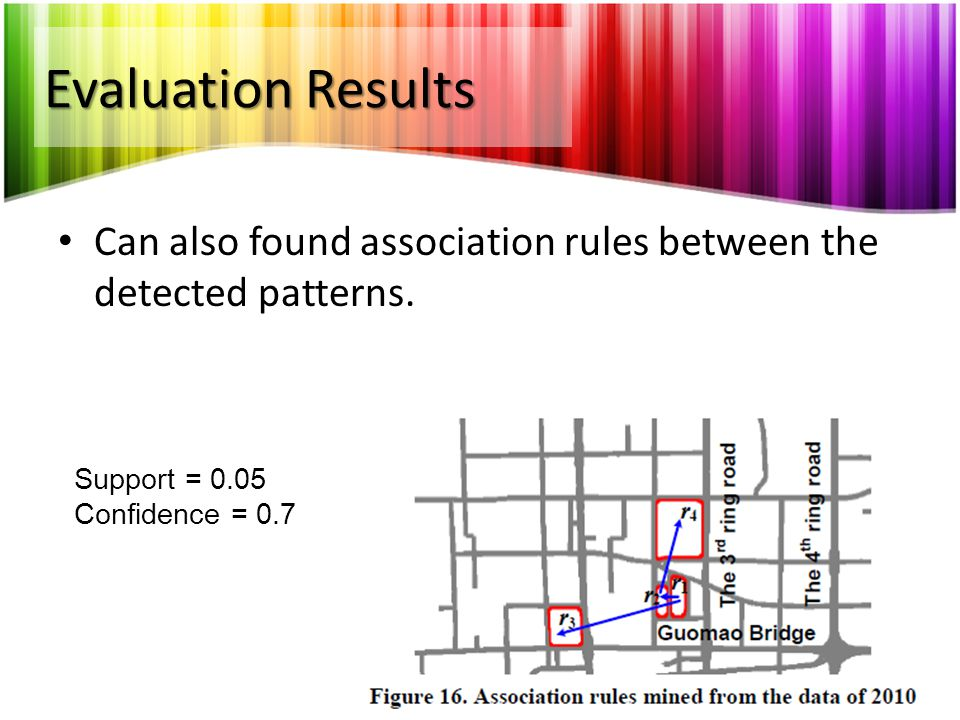 Evaluation Results Can also found association rules between the detected patterns. Support = 0.05.