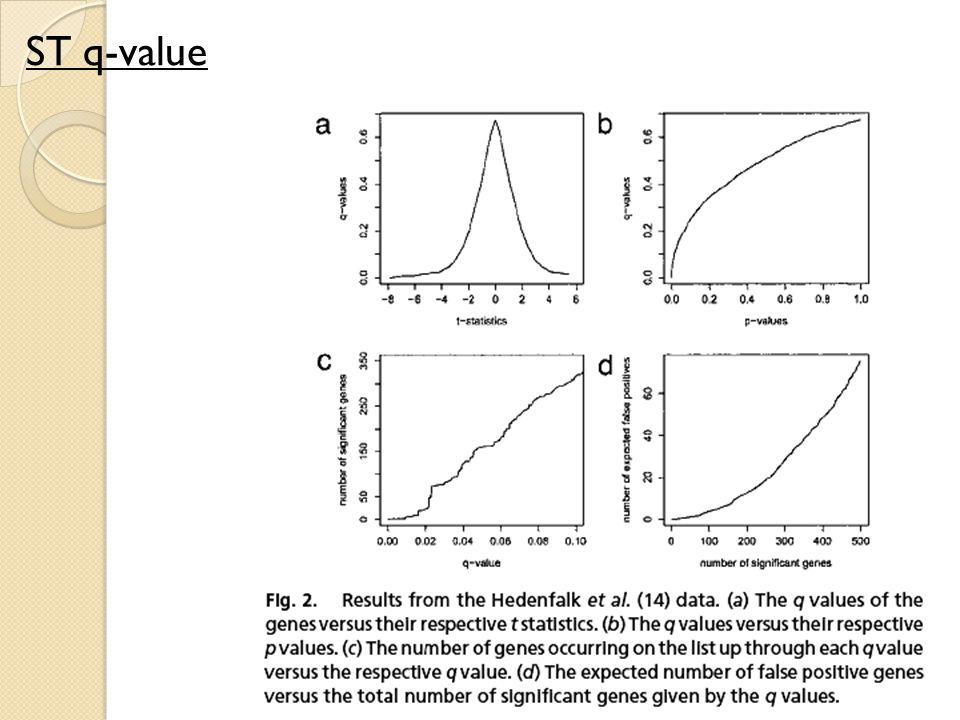 ST q-value