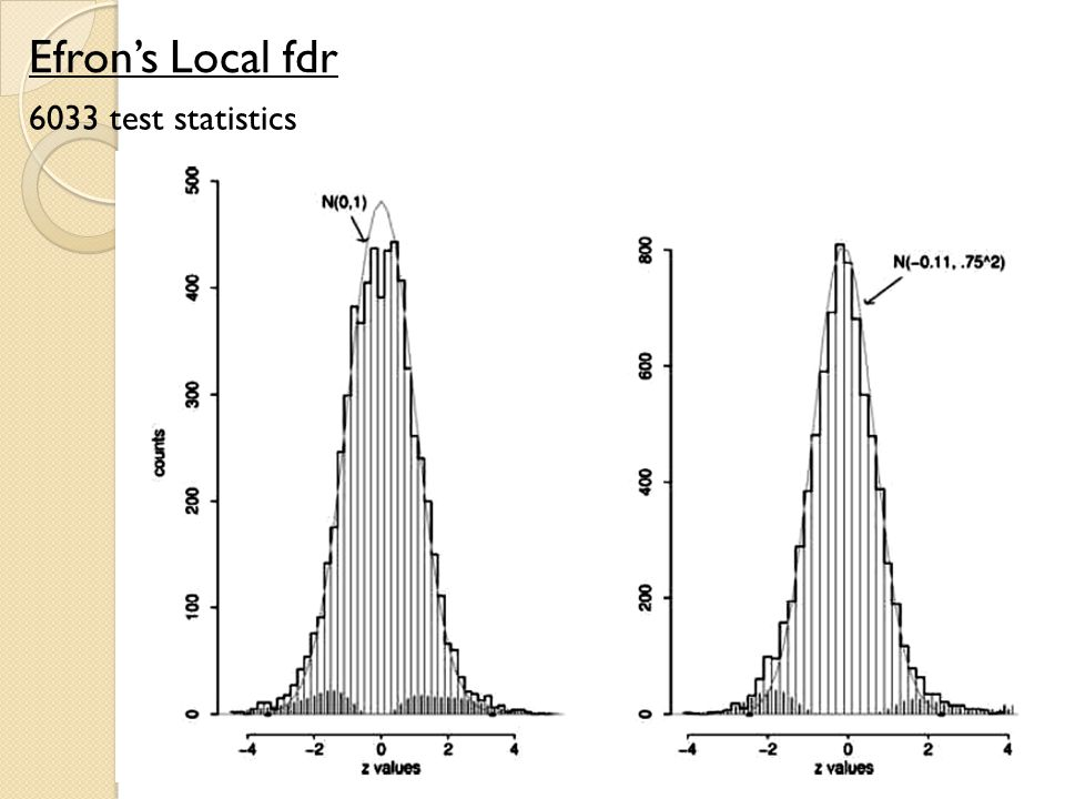 Efron's Local fdr 6033 test statistics