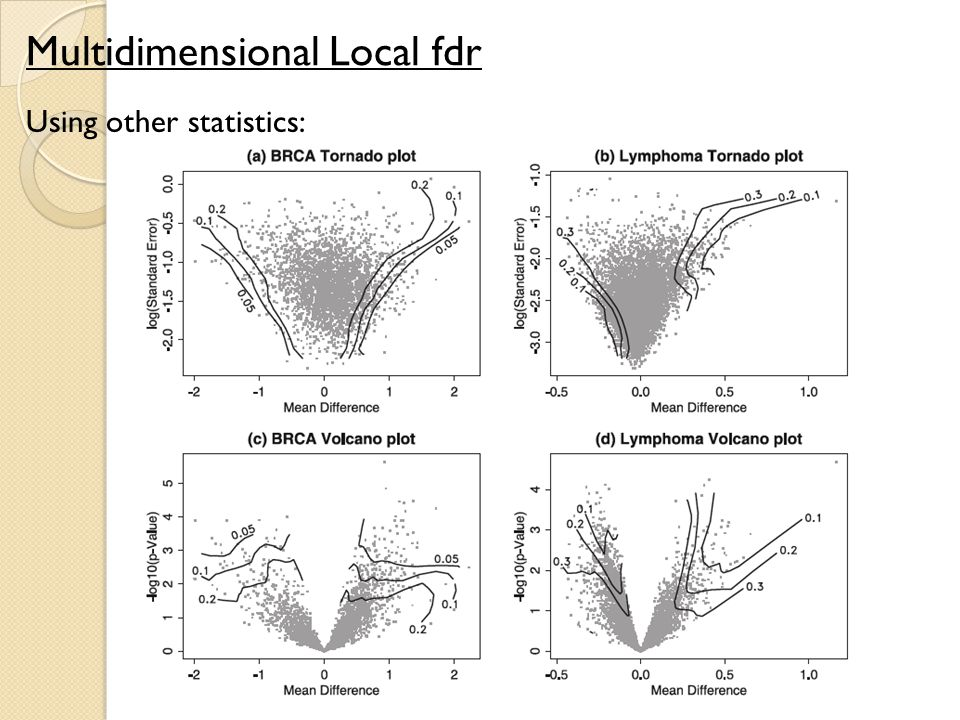 Multidimensional Local fdr