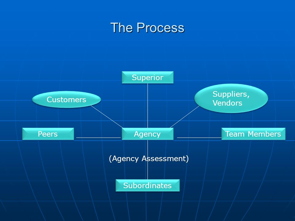 The Process Superior Suppliers, Vendors Customers Peers Agency