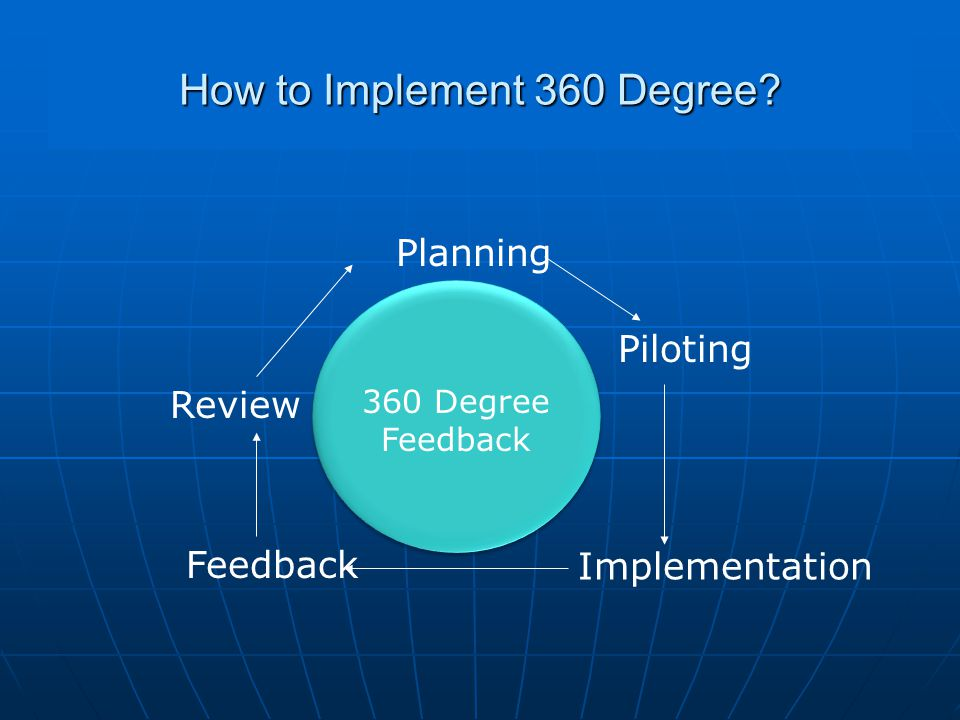 How to Implement 360 Degree