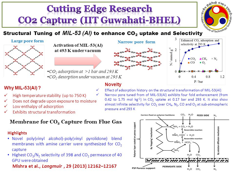 Cutting Edge Research CO2 Capture (IIT Guwahati-BHEL)