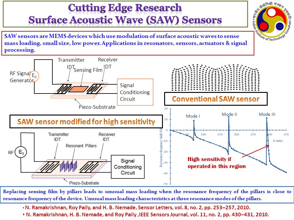 Cutting Edge Research Surface Acoustic Wave (SAW) Sensors
