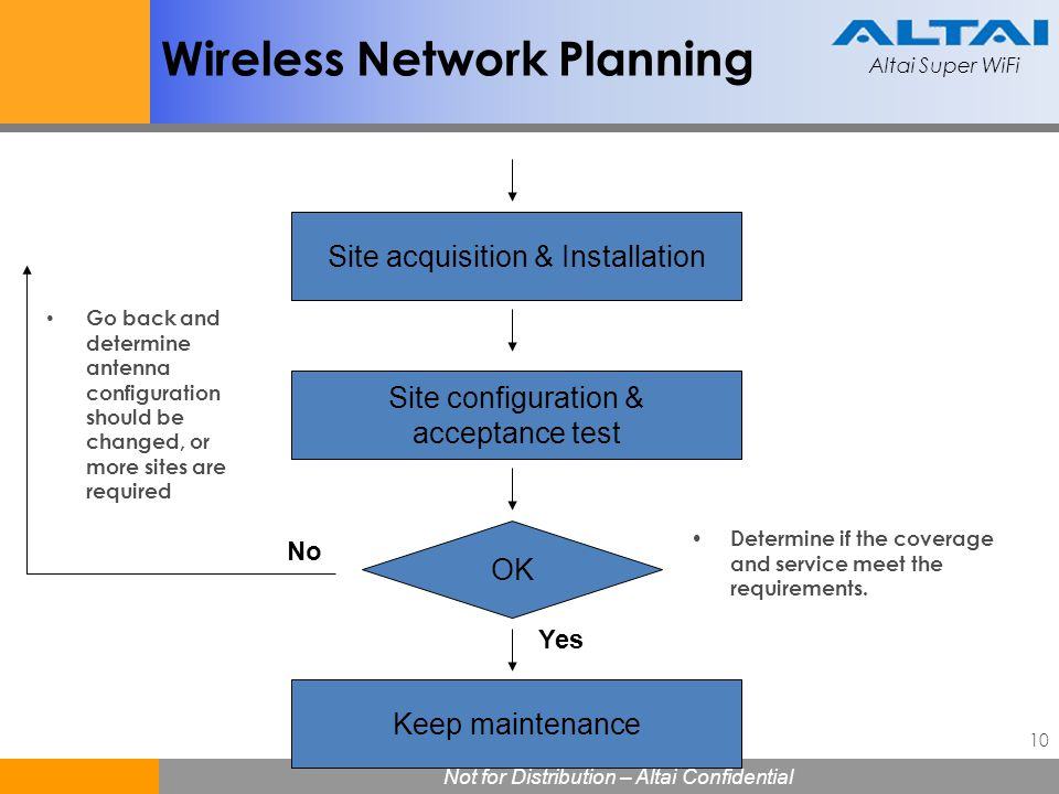 Wireless Network Planning