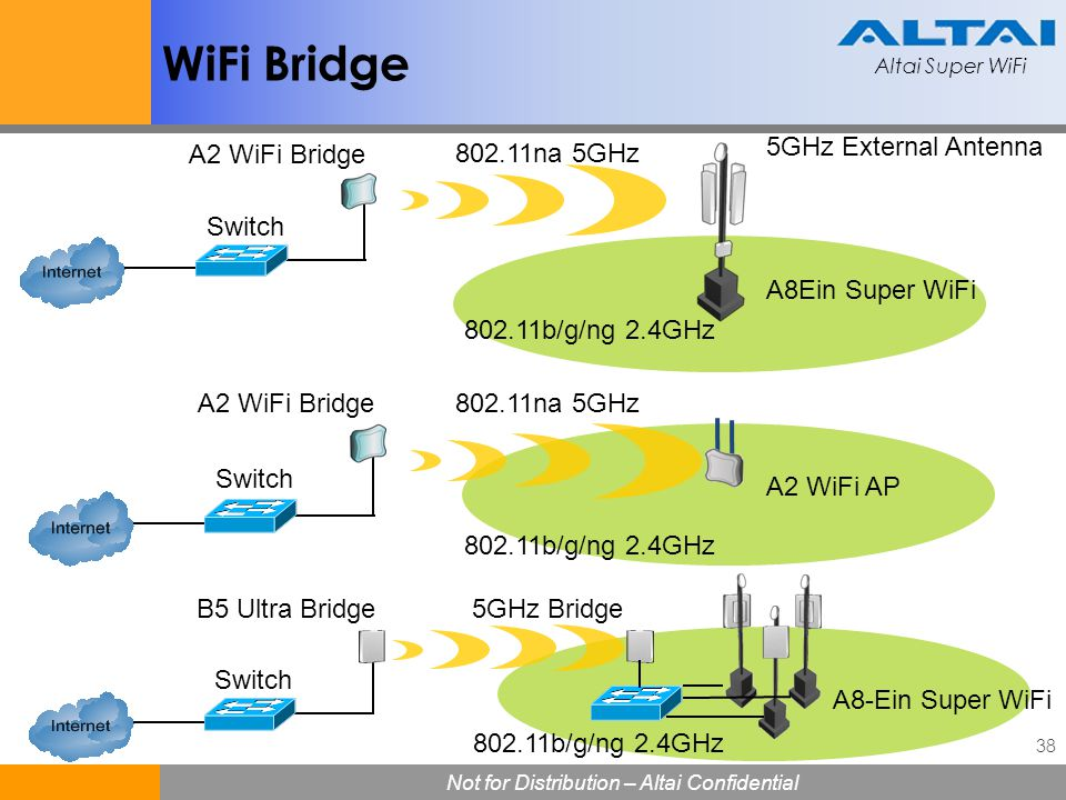 WiFi Bridge 5GHz External Antenna A2 WiFi Bridge 802.11na 5GHz Switch