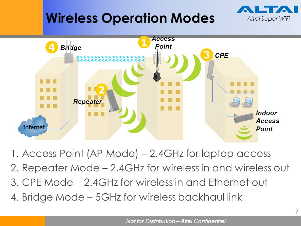 Wireless Operation Modes