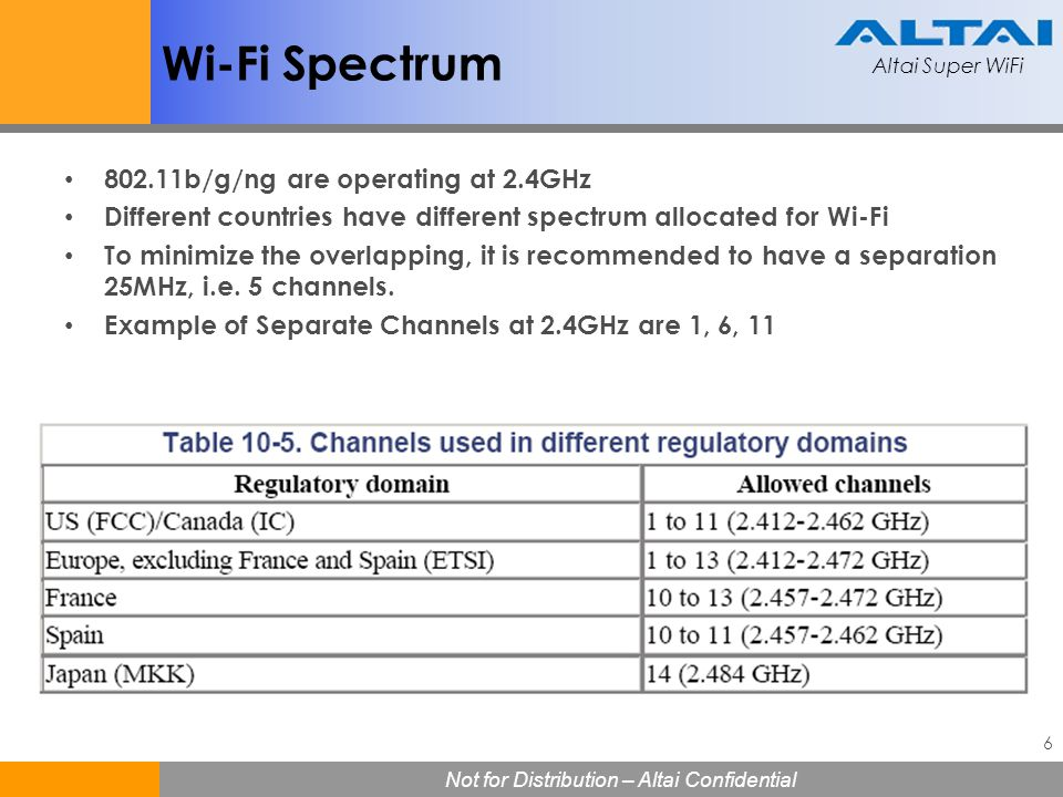 Wi-Fi Spectrum 802.11b/g/ng are operating at 2.4GHz