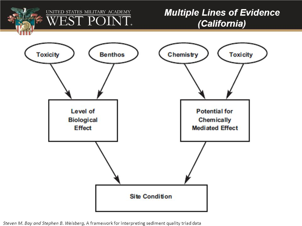 Multiple Lines of Evidence (California)