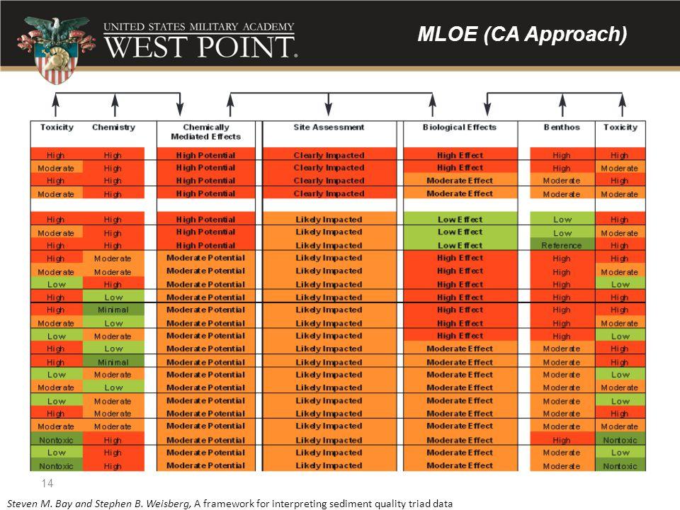 MLOE (CA Approach)