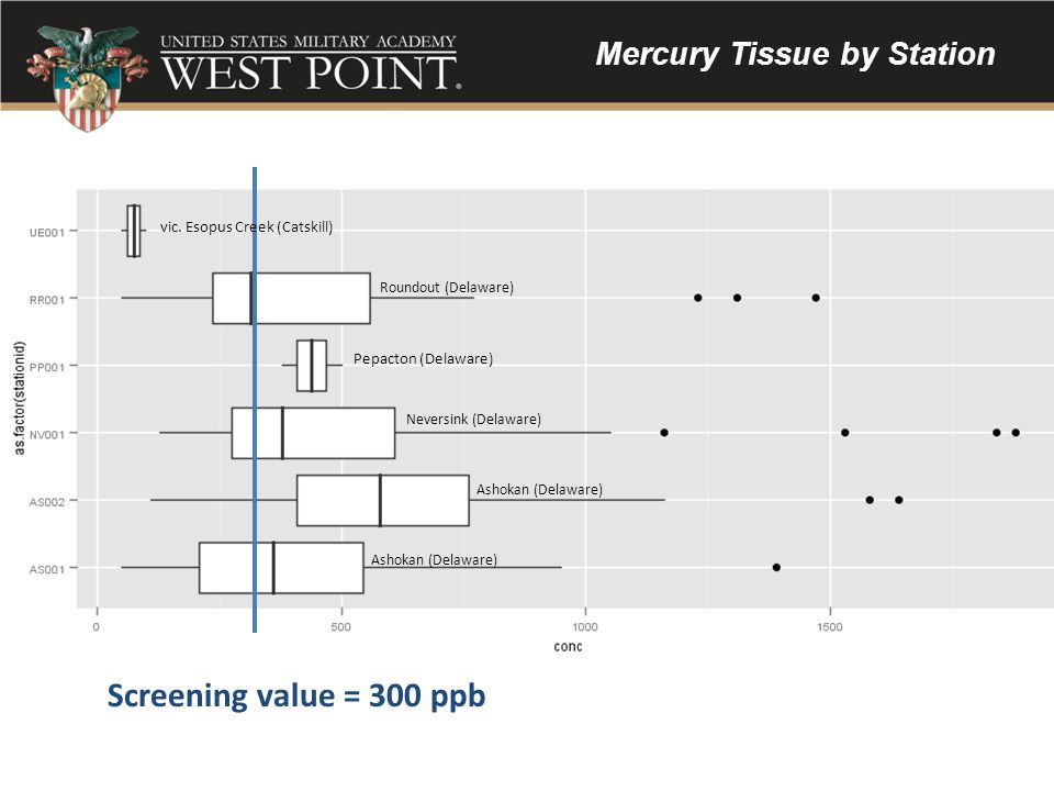 Mercury Tissue by Station