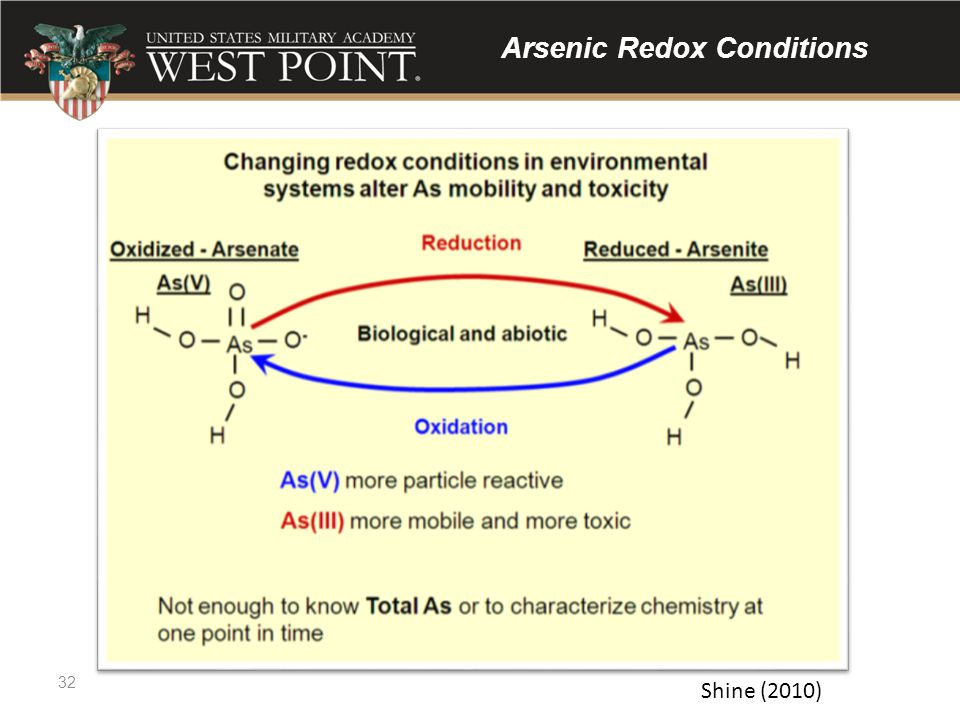 Arsenic Redox Conditions