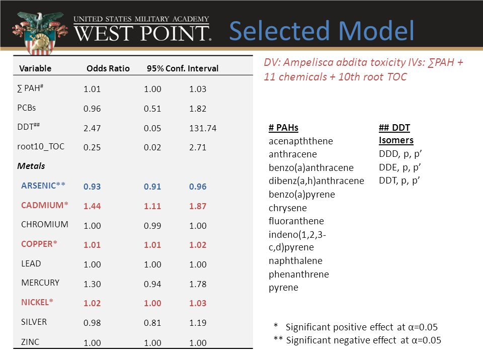 Selected Model DV: Ampelisca abdita toxicity IVs: ∑PAH + 11 chemicals + 10th root TOC. Variable. Odds Ratio.