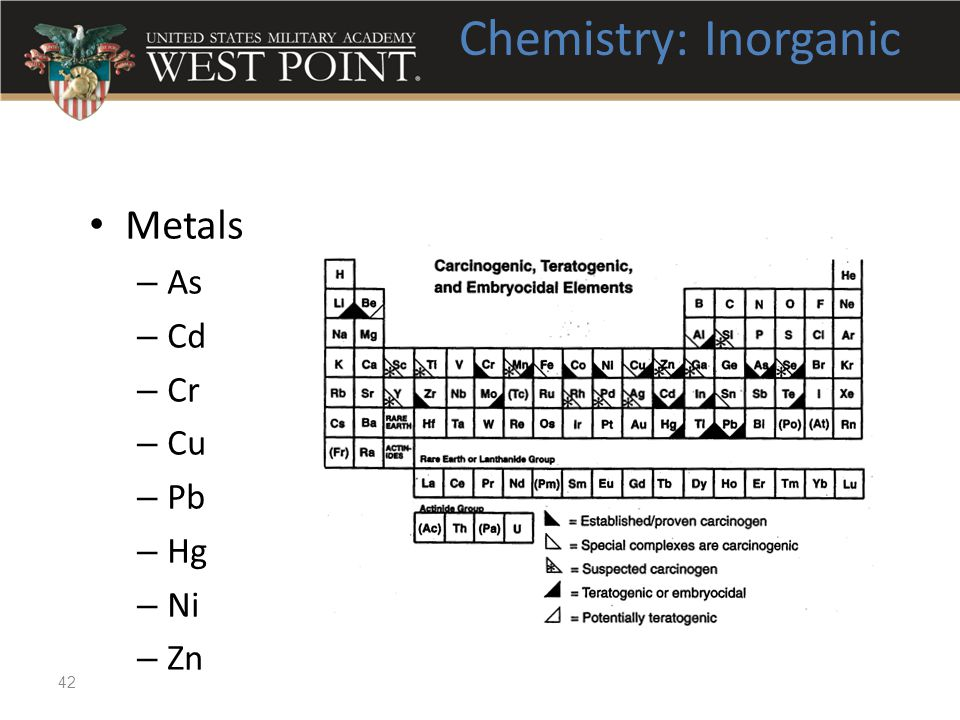 Chemistry: Inorganic Metals As Cd Cr Cu Pb Hg Ni Zn