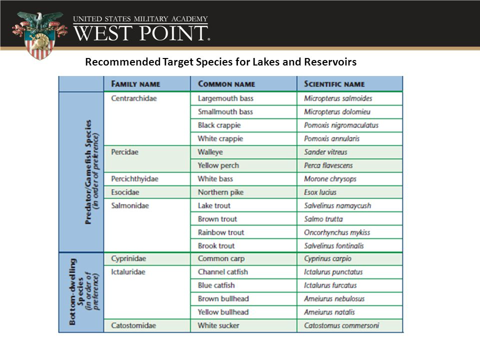 Recommended Target Species for Lakes and Reservoirs