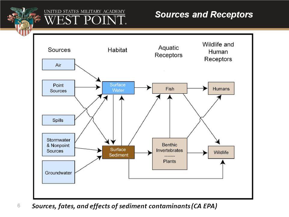 Sources and Receptors Figure 2.1. Principal sources, fates, and effects of sediment contaminants.