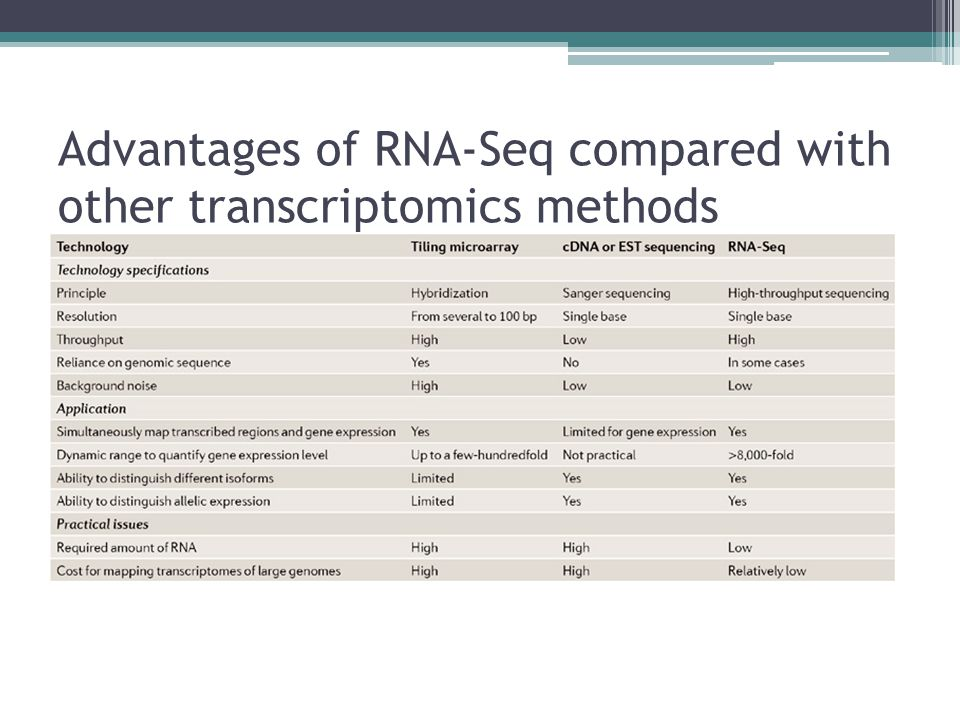 Advantages of RNA-Seq compared with other transcriptomics methods
