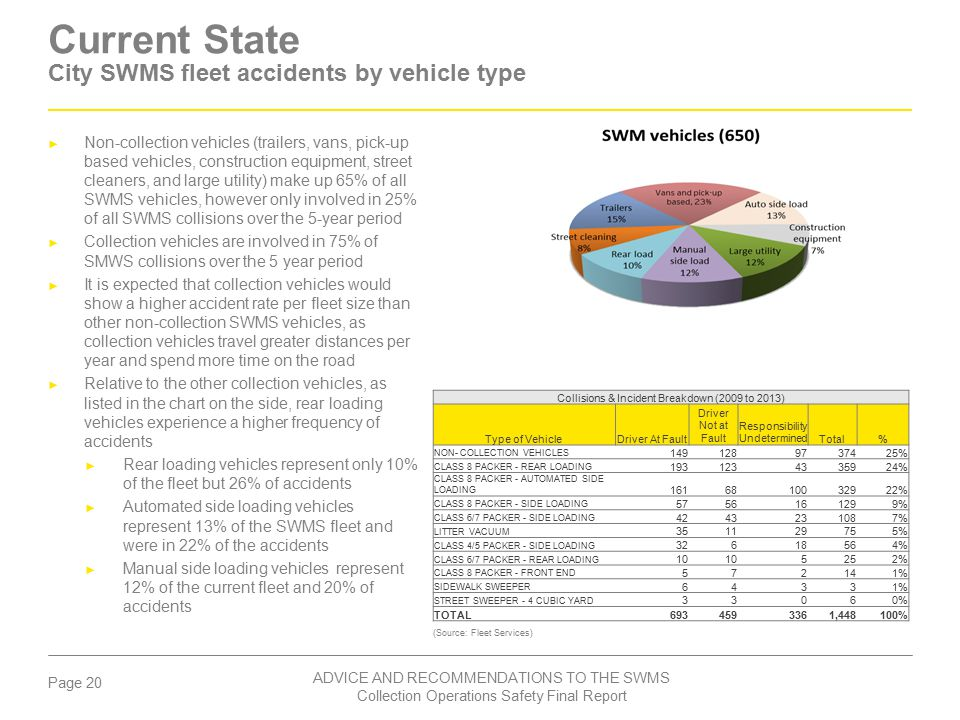 Current State City SWMS fleet accidents by vehicle type