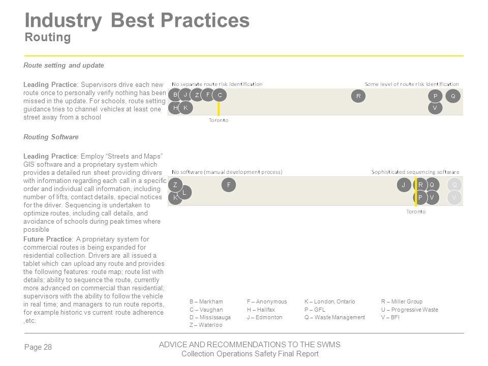 Industry Best Practices Routing