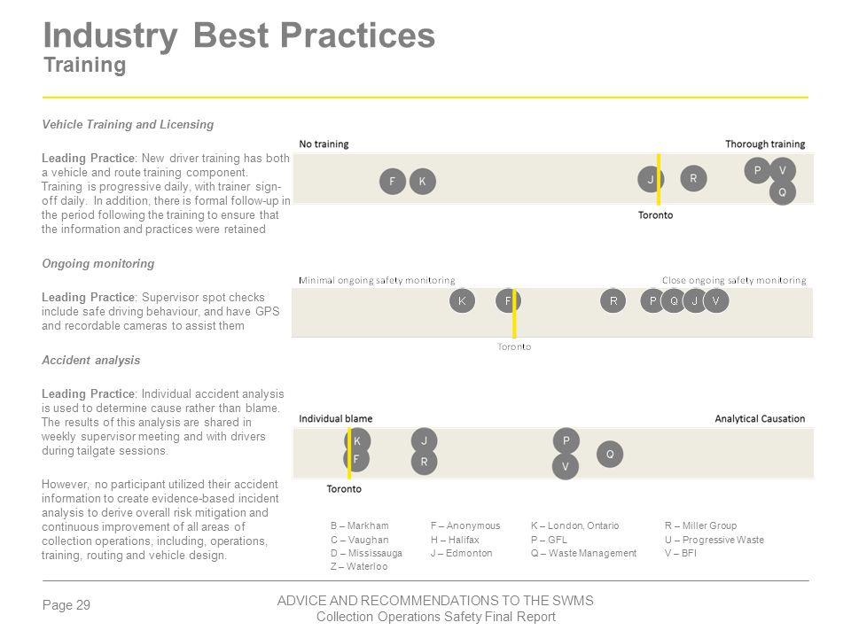Industry Best Practices Training