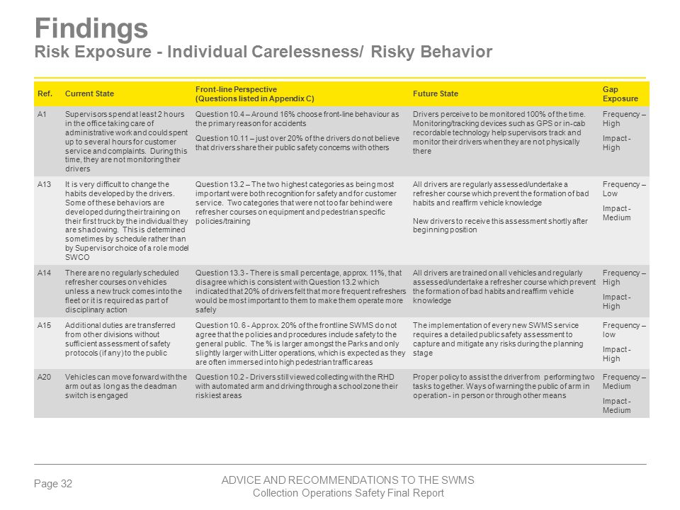 Findings Risk Exposure - Individual Carelessness/ Risky Behavior
