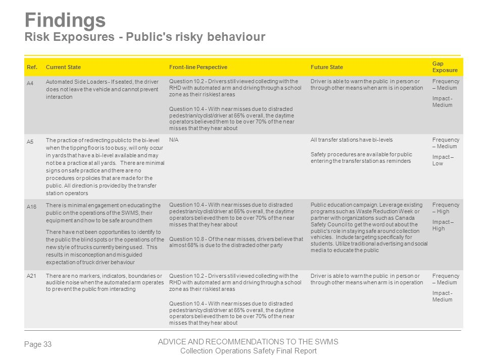 Findings Risk Exposures - Public s risky behaviour