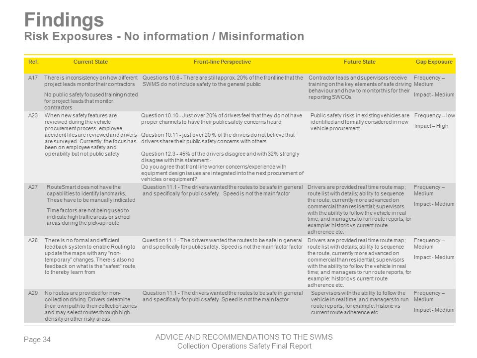 Findings Risk Exposures - No information / Misinformation