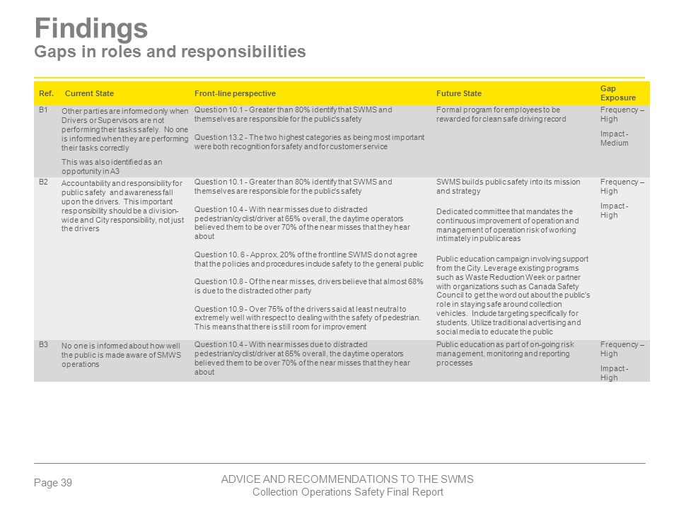 Findings Gaps in roles and responsibilities