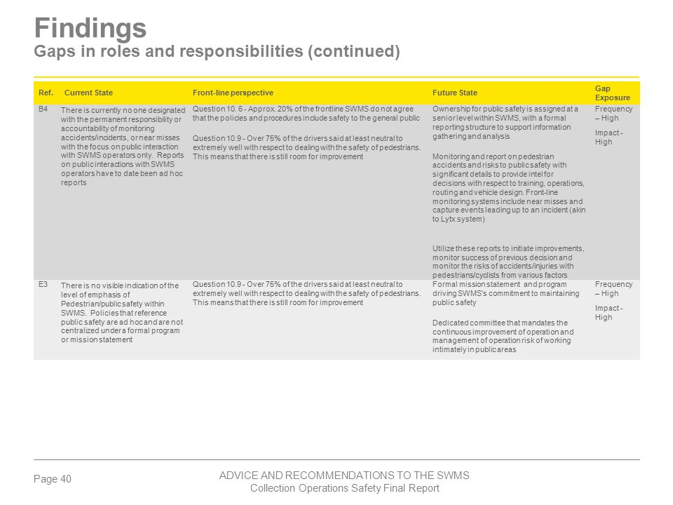 Findings Gaps in roles and responsibilities (continued)