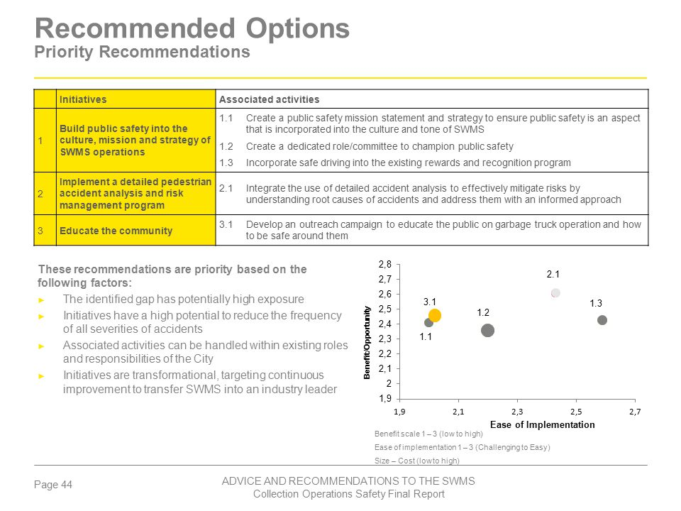 Recommended Options Priority Recommendations