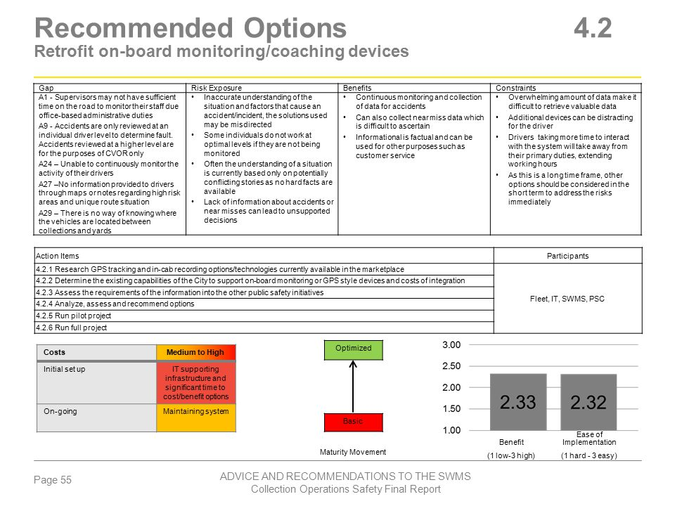 Recommended Options 4.2 Retrofit on-board monitoring/coaching devices