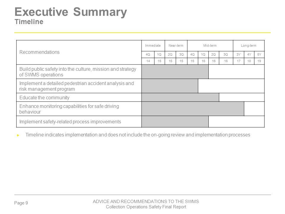 Executive Summary Timeline