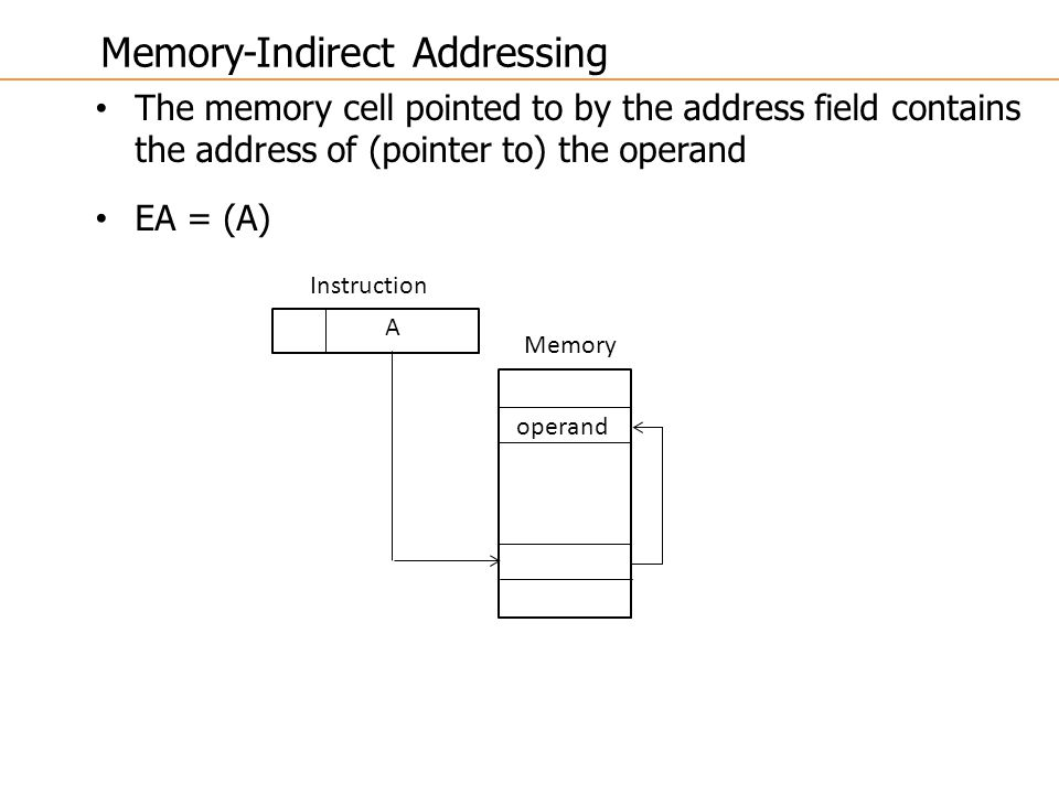 Memory-Indirect Addressing
