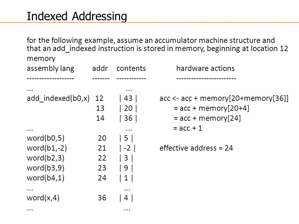 Indexed Addressing