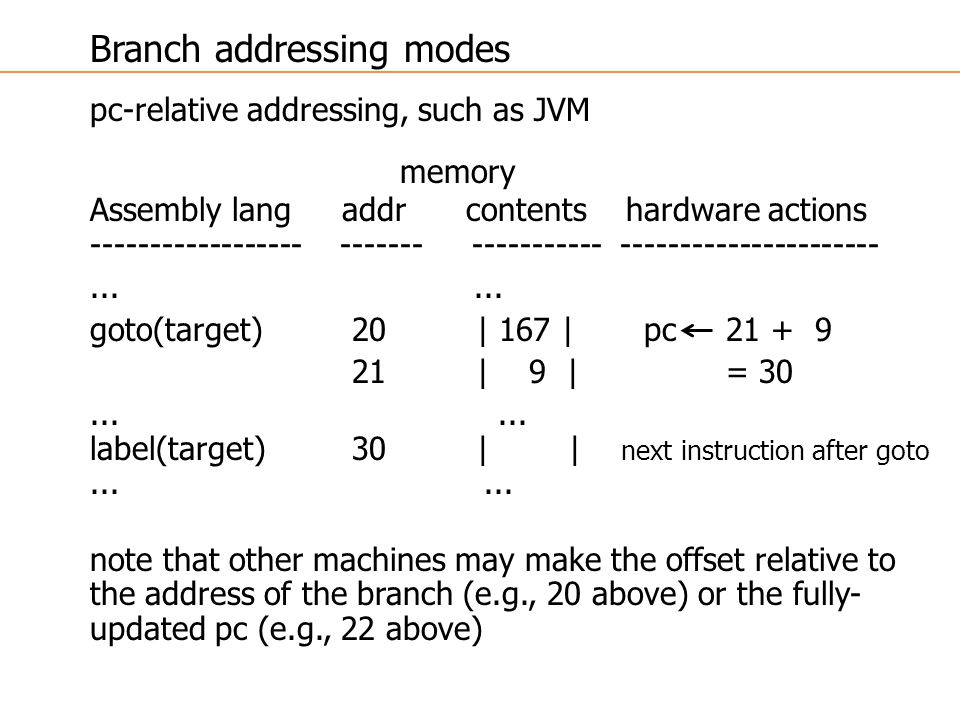 Branch addressing modes