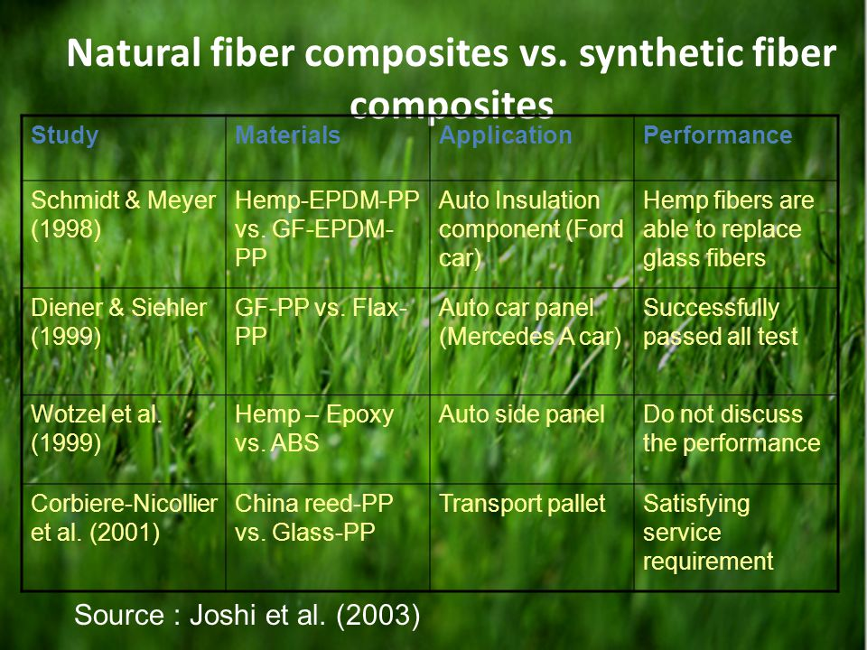 Natural fiber composites vs. synthetic fiber composites