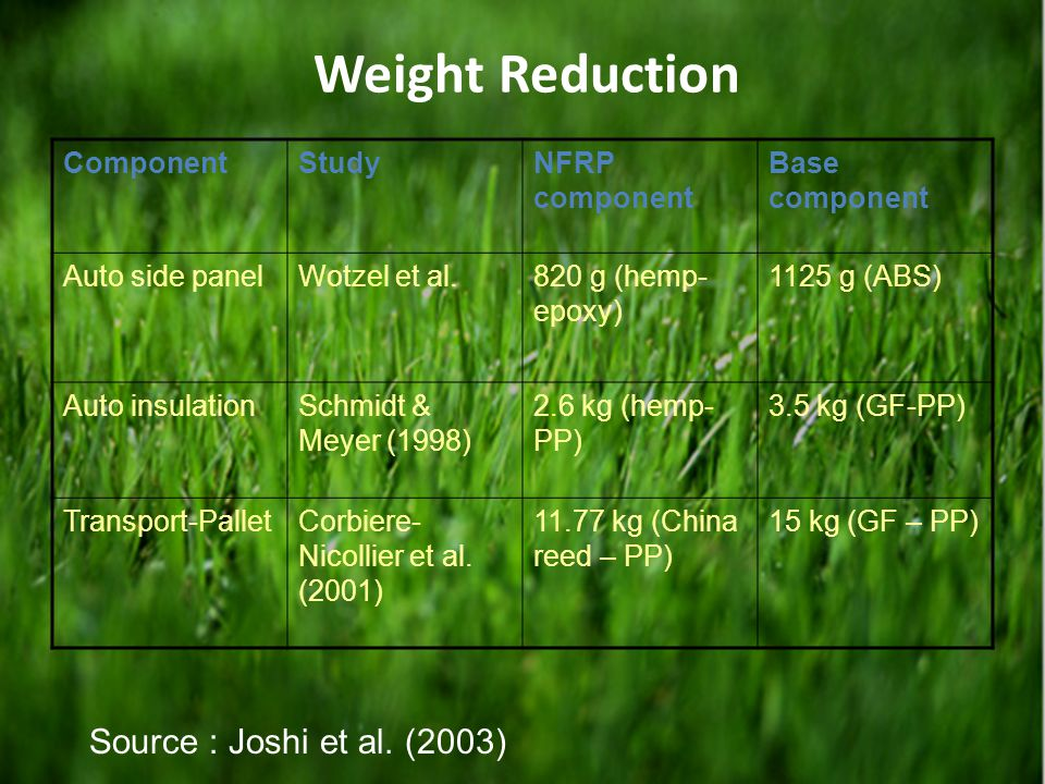 Weight Reduction Source : Joshi et al. (2003) Component Study