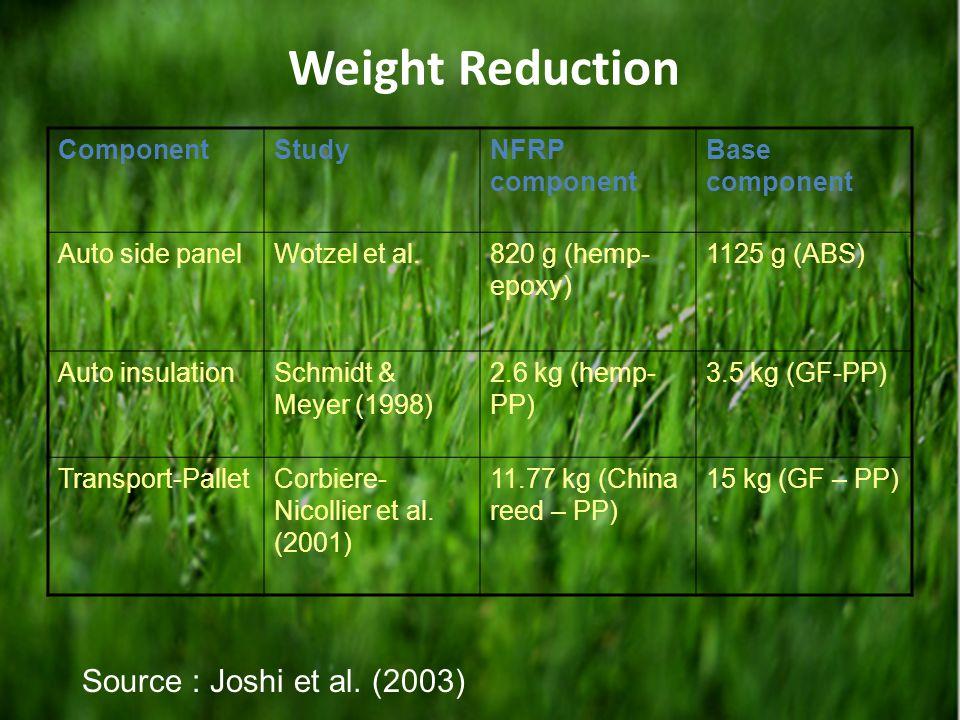 Weight Reduction Source : Joshi et al. (2003) Component Study