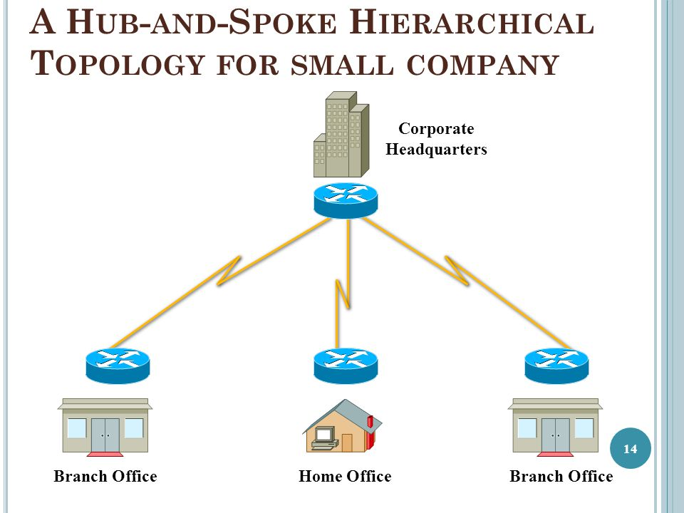 A Hub-and-Spoke Hierarchical Topology for small company