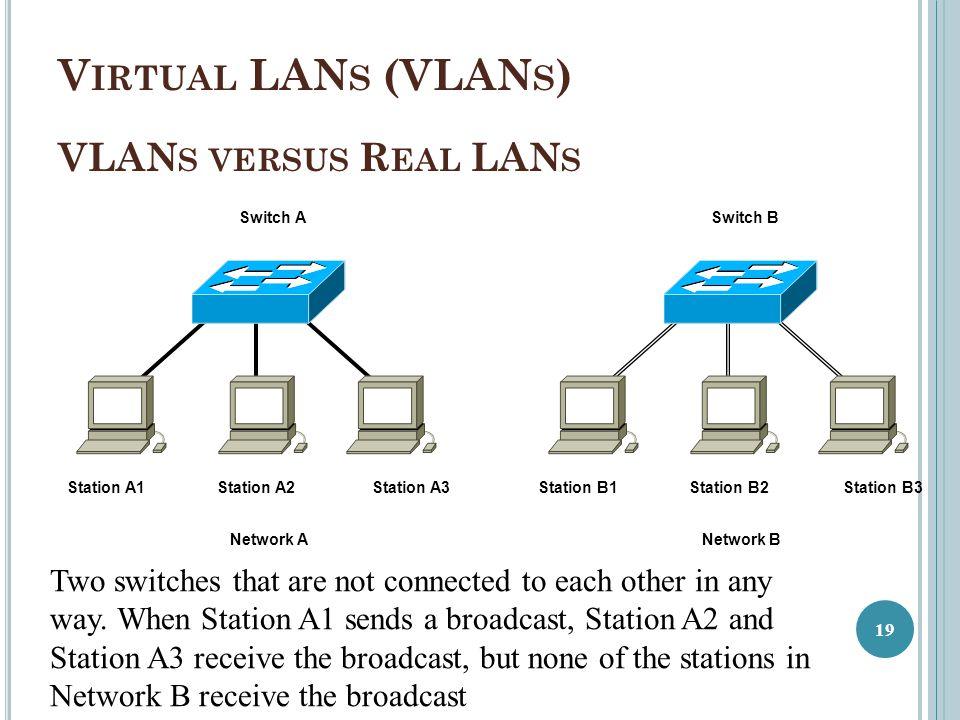 Virtual LANs (VLANs) VLANs versus Real LANs