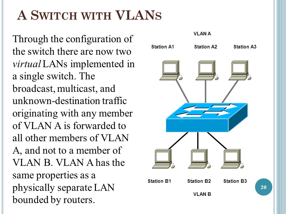 A Switch with VLANs