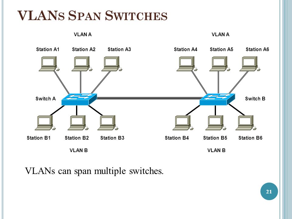 VLANs Span Switches VLANs can span multiple switches. Switch A
