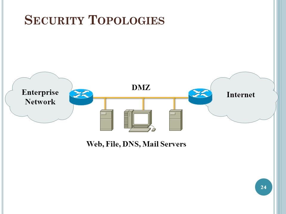 Security Topologies DMZ Enterprise Internet Network