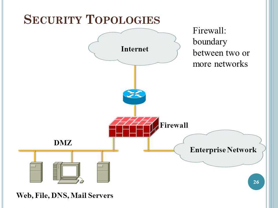 Security Topologies Firewall: boundary between two or more networks