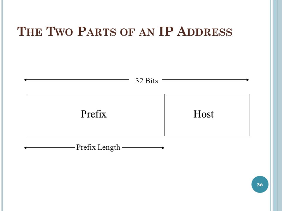 The Two Parts of an IP Address