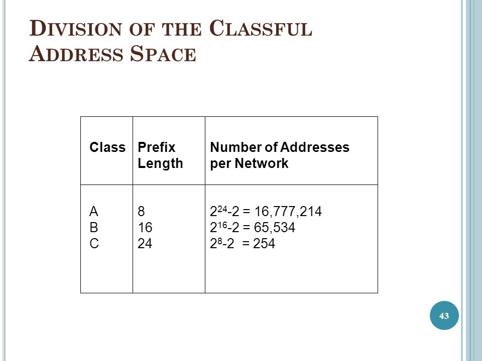 Division of the Classful Address Space